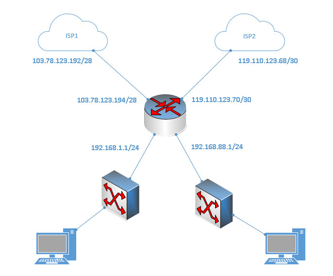 Topologi Memisahkan 2 Line Internet untuk 2 LAN